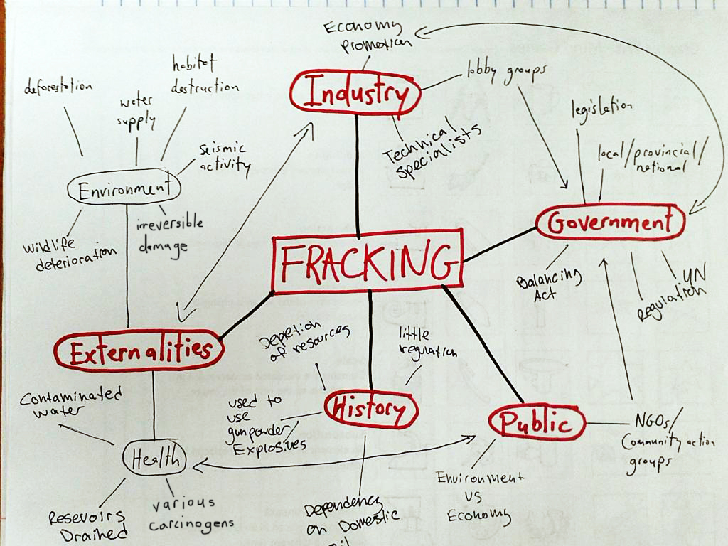 the pros and cons of hydraulic fracturing List of cons of hydraulic fracturing 1 place toxins in water supply hydraulic fracturing involves getting sand and chemicals into the ground to break the bedrock, and this worries.