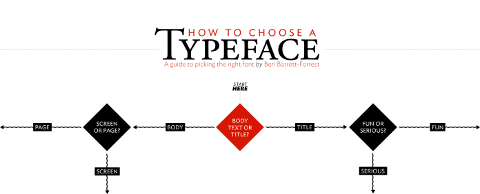 Typography_FlowChart_snd3-03